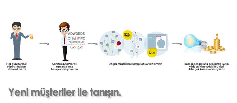 google-reklam